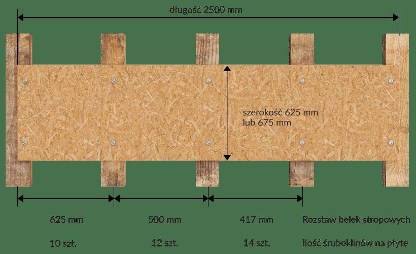 Wymiary produktu: Ilość śruboklinów, grubość i szerokość płyt przy stosowaniu systemu